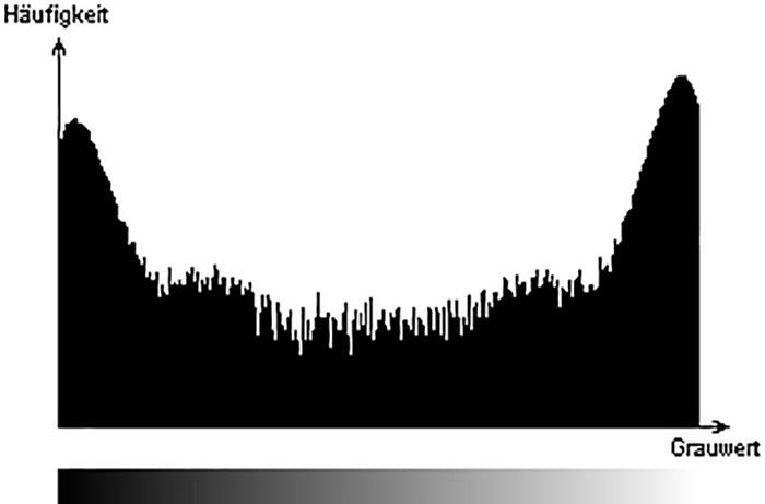 Beispiel Grafik Verteilung