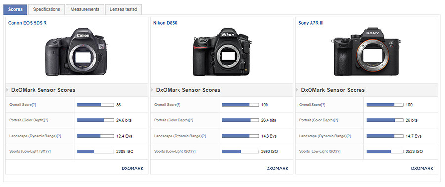 Kamera Vergleich Canon EOS 5DS R vs Nikon D850 vs Sony A7R III