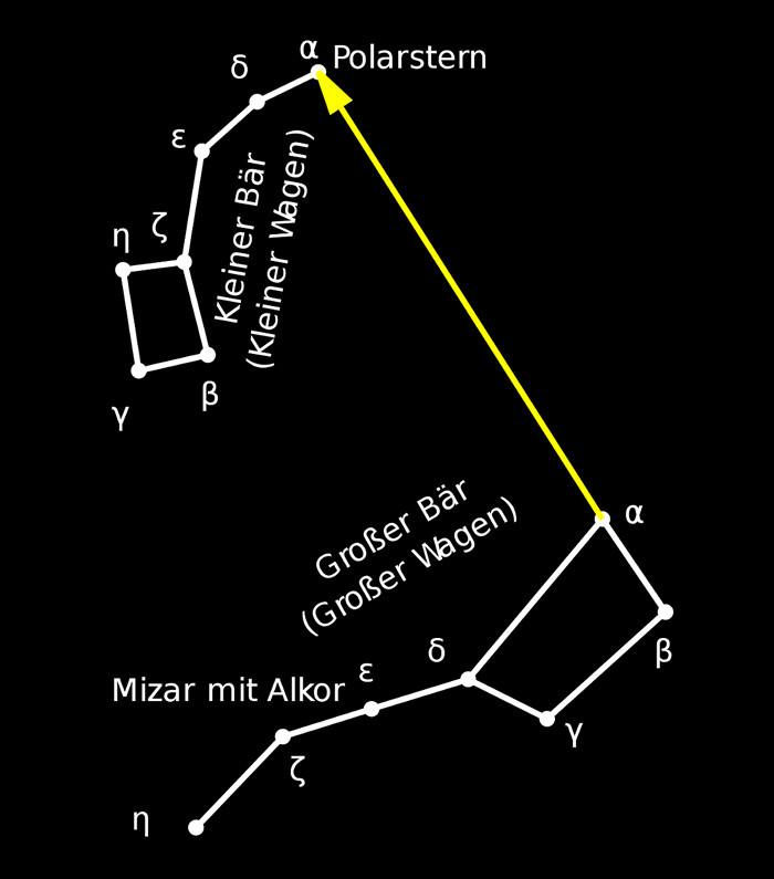 Grafik: Polaris am Himmel finden