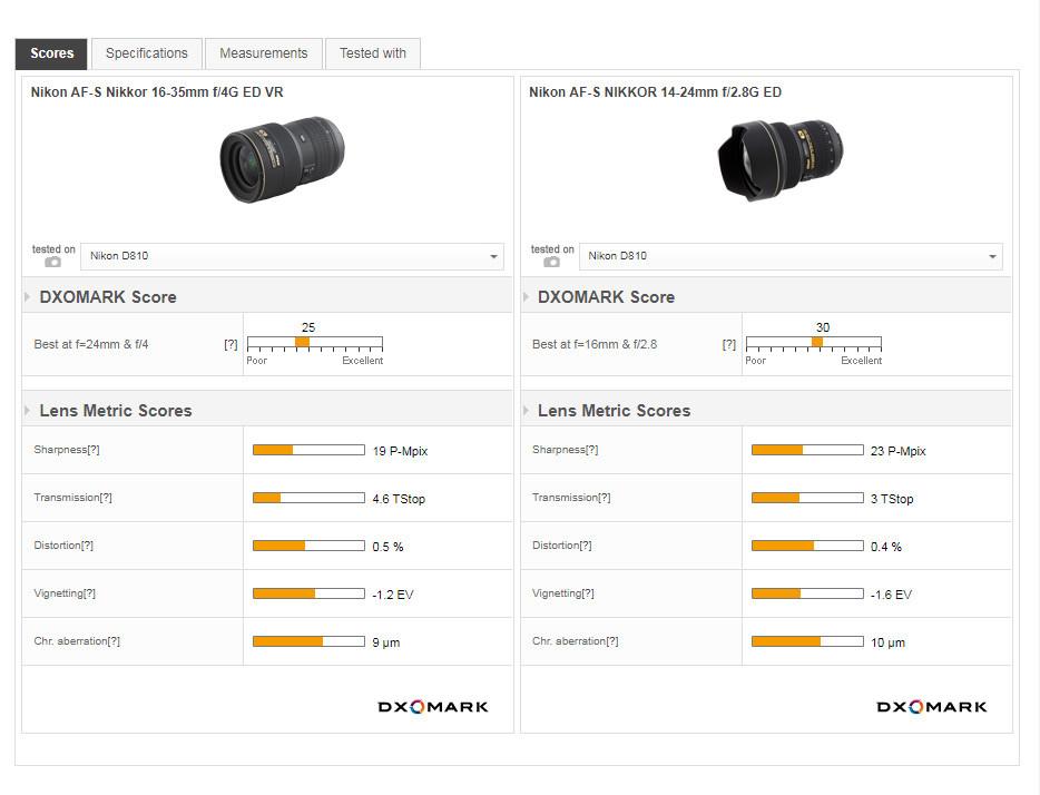 Vergleich 14-24mm vs. 16-35mm