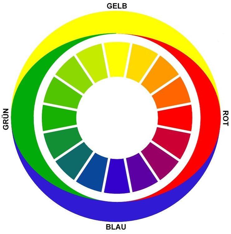 Komplementärfarben auf dem Farbkreis