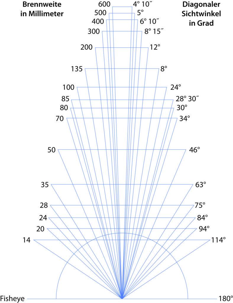 Zusammenhang von Brennweite und Blickwinkel bei Objektiven