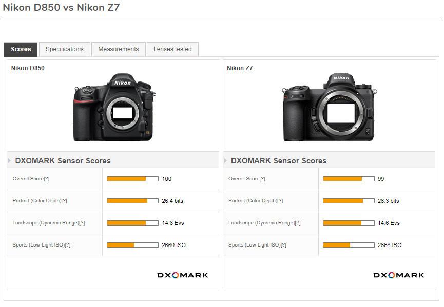 Nikon D850 vs. Nikon Z7 - Technische Daten