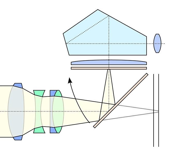 Spiegelreflex System Abbildung