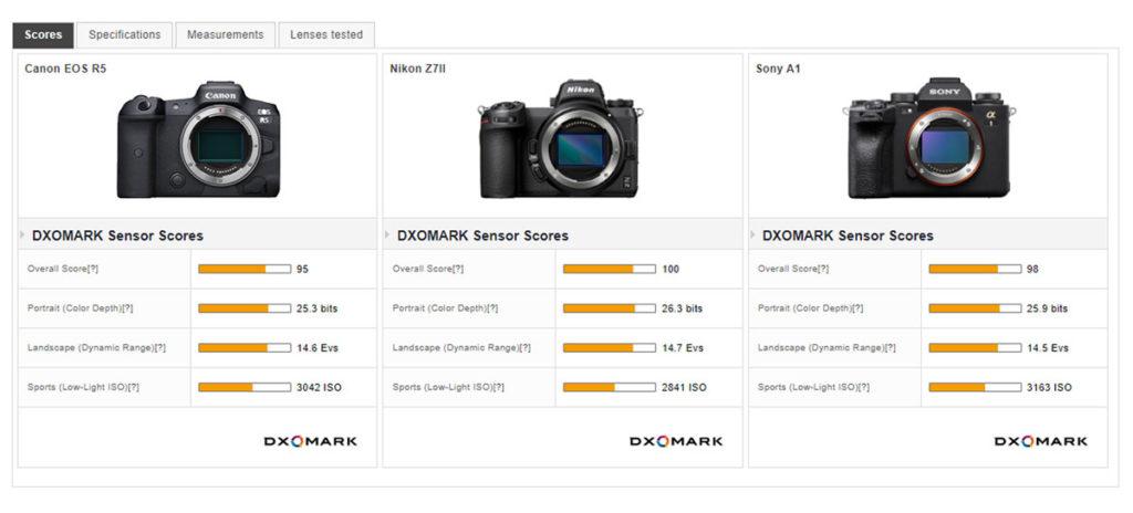 Vergleich Canon vs. Nikon vs. Sony Kamera